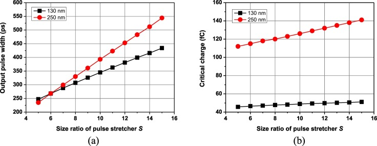1 s2.0 S0026271417305802 gr5 study of the operation and set robustness of a cmos pulse stretching