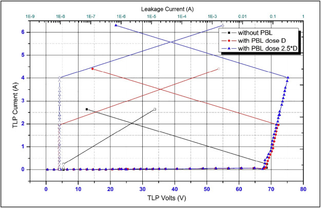 Source engineering on ruggedness and RF performance of n