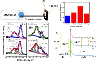Implications of electron beam irradiation on Al/n-Si