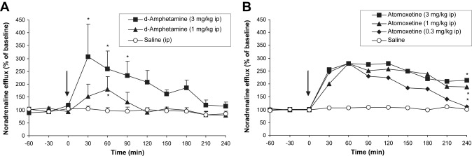The neuropharmacology of ADHD drugs in vivo: Insights on