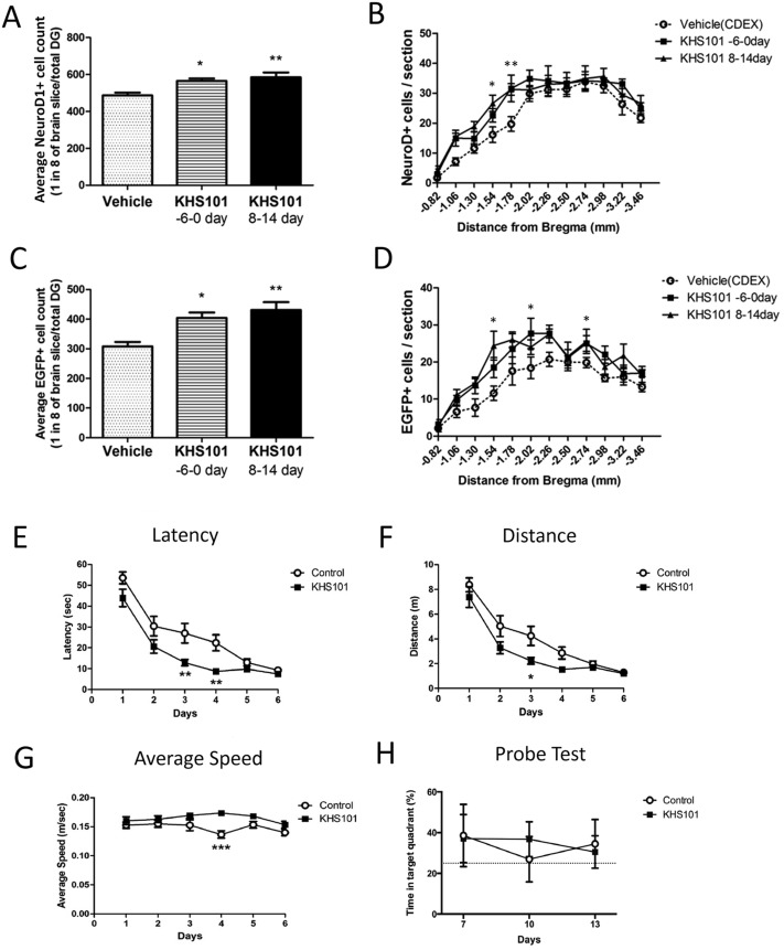 Temporal effect of manipulating neurod1 expression with the fig ccuart Choice Image