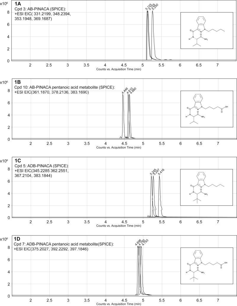 Intoxication from the novel synthetic cannabinoids AB-PINACA and ADB