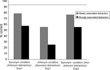 "When ""happy"" means ""sad"": Neuropsychological evidence for"
