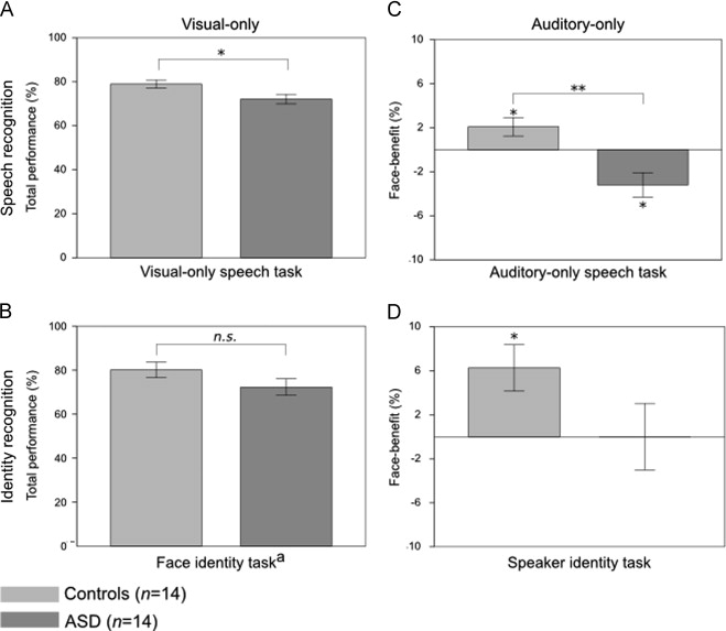 Visual abilities are important for auditory-only speech recognition