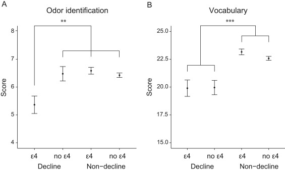 Long-term episodic memory decline is associated with