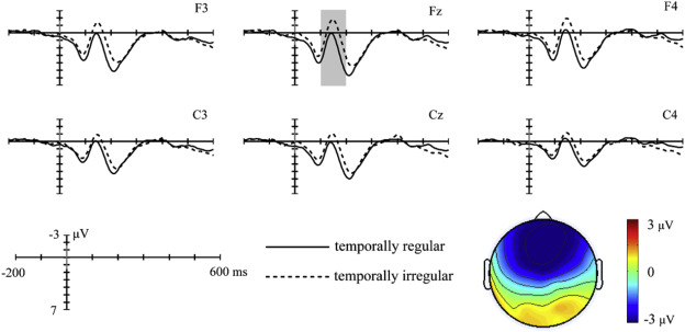 Event-related brain potentials suggest a late interaction of