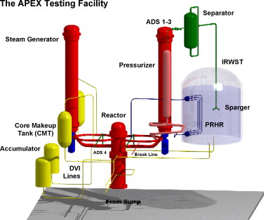 An assessment of PWR steam generator condensation at the