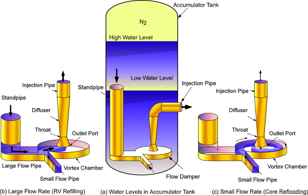 Design of the advanced accumulator for the pressurized water reactor -  ScienceDirectScienceDirect.com