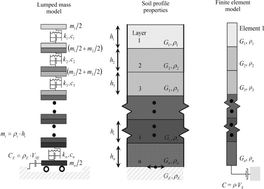 Equivalent linear and nonlinear site response analysis for