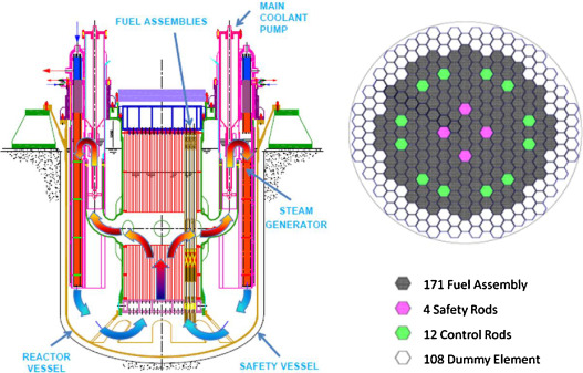Application of the TRANSURANUS code for the fuel pin design process