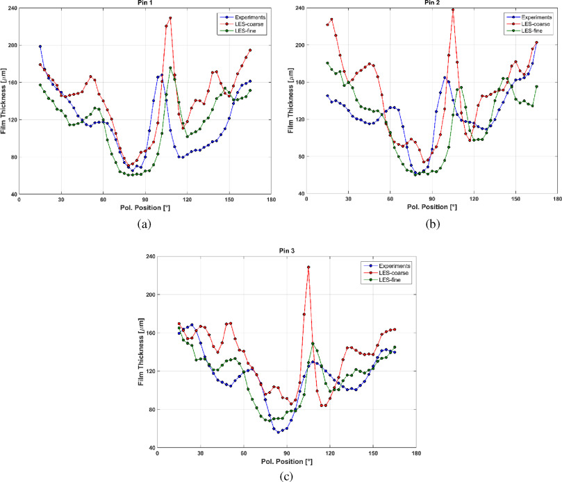 Simulations And Measurements Of Adiabatic Annular Flows In