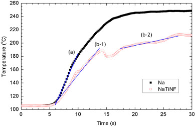 The Effect Of Titanium Nanoparticles On Na Water Vapor Reaction At