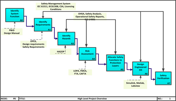Application of Safety Instrumented System (SIS) approach in