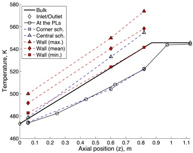 Experimental study of heavy-liquid metal (LBE) flow and heat ... on