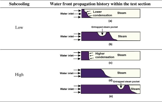 A numerical analysis on the effect of inlet parameters for
