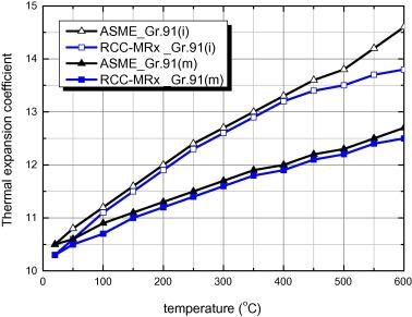 Comparison of elevated temperature design codes of ASME