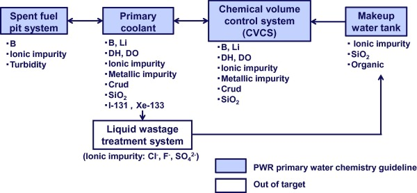 bwr water chemistry guidelines and pwr primary water chemistry rh sciencedirect com epri pwr primary water chemistry guidelines epri boiler water chemistry guidelines