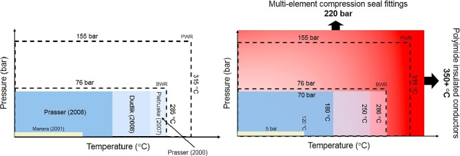 Designing a high temperature high pressure mesh sensor - ScienceDirect