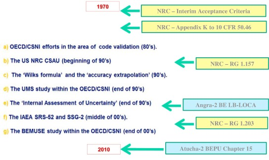 Strengthening nuclear reactor safety and analysis ScienceDirect