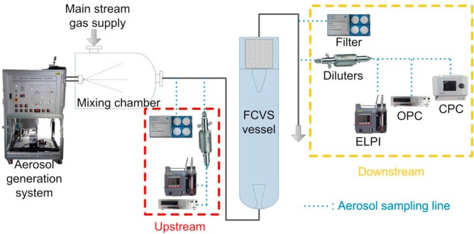 Introduction of filtered containment venting system