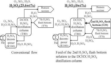 Conceptual design of the iodine–sulfur process flowsheet