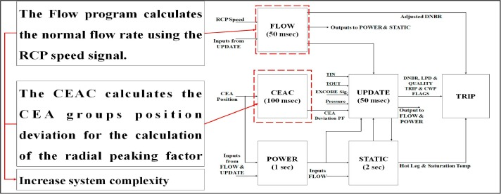 Design architecture of simplified core protection calculator system download high res image 315kb ccuart Image collections