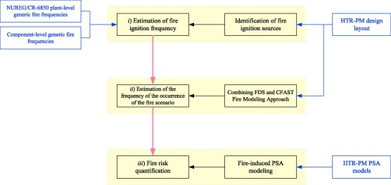 Application of NUREG/CR-6850 to the fire risk quantification