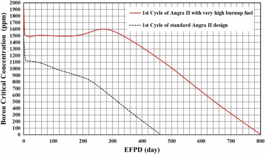 Very high burnup fuel for Angra 2 NPP within the 5 w/o limit of the