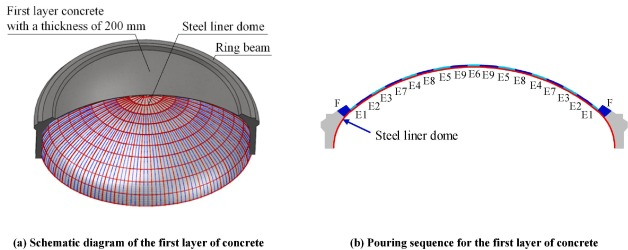 Stability performance of steel liner domes of nuclear reactor