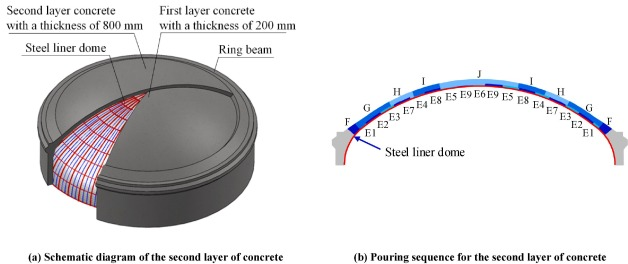 Stability performance of steel liner domes of nuclear