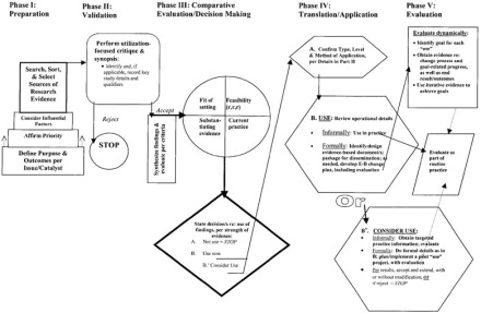 stetler model of evidence based practice
