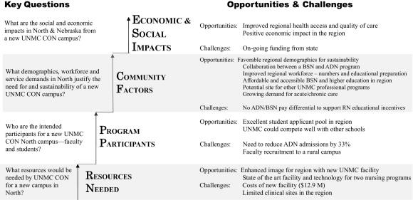 Economic factors mandating a bsn