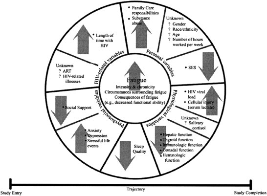 A Systems Science Approach To Fatigue Management In Research And