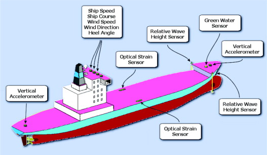 Loads for use in the design of ships and offshore structures