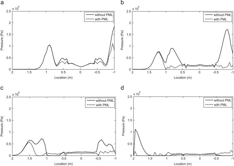 Comparative evaluation of PML technique for hydrodynamic