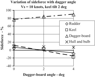 Dagger-board evaluation for an IMOCA 60 yacht - ScienceDirect