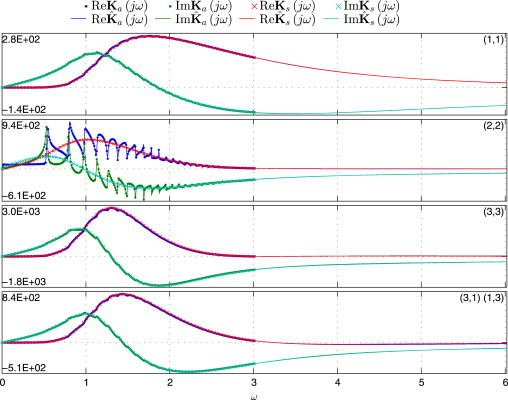 Identification of passive state-space models of strongly