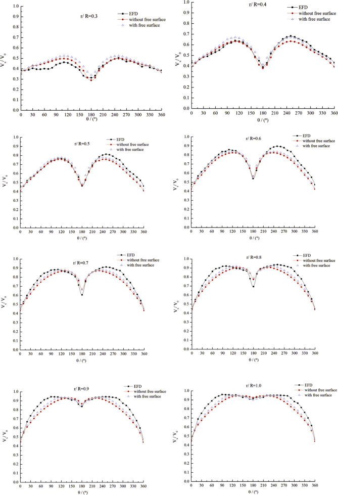 Numerical Study On Scale Effect Of Nominal Wake Of Single Screw Ship