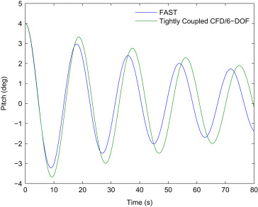 Development and validation of a tightly coupled CFD/6-DOF