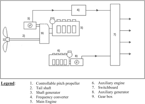Marine auxiliary machinery seventh edition ebook array a decision making tool concerning retrofit of shaft generator rh sciencedirect com fandeluxe Image collections