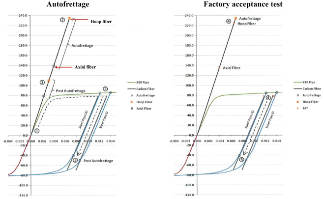 A review on design manufacture and mechanics of composite risers download full size image fandeluxe Image collections