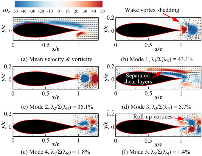 a proper orthogonal decomposition study on the unsteady flow rh sciencedirect com Sewing Machine Schematics