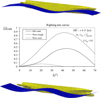 Experimental And Numerical Study Of A Containership Under Parametric