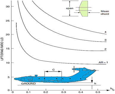 Investigation of longitudinal dynamics of a small WIG craft in ...