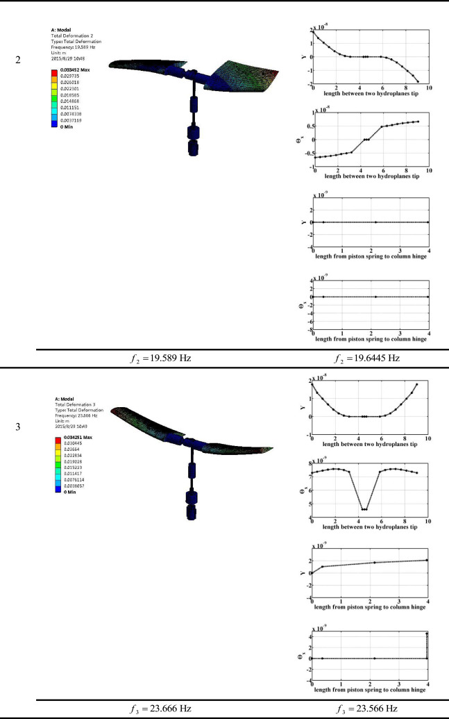 Dynamic modeling of sail mounted hydroplanes system- Part I