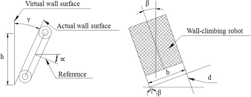 Design and performance analysis of a tracked wall climbing robot for fig 10 ccuart Gallery