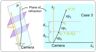 The Pinax-model for accurate and efficient refraction
