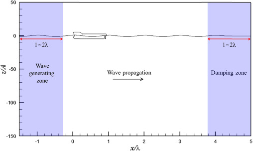 Effect of wave periods on added resistance and motions of a