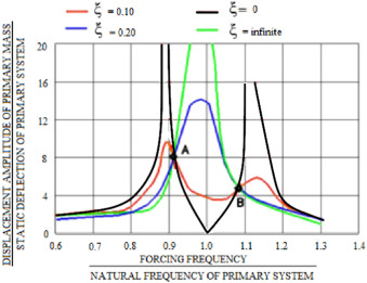 1d09de76f4 Developments of Tuned Mass Damper for yacht structures - ScienceDirect