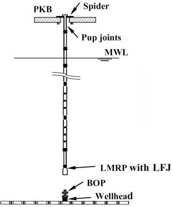 Dynamic Behavior Of A Deepwater Hard Suspension Riser Under
